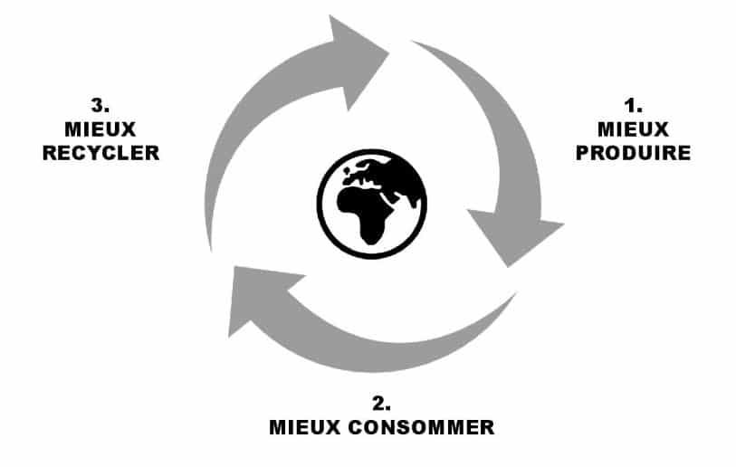Cycle de vie de la conception au recyclage de la lingerie Sans Prétention.